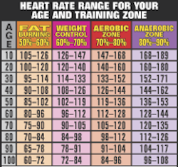 Heart Rate Chart from Starling Fitness