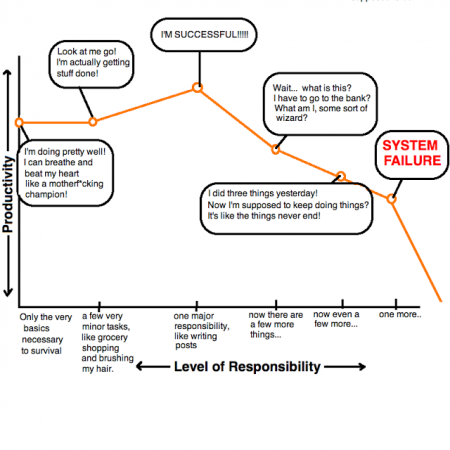 Levels of Responsibility by Hyperbole and a Half