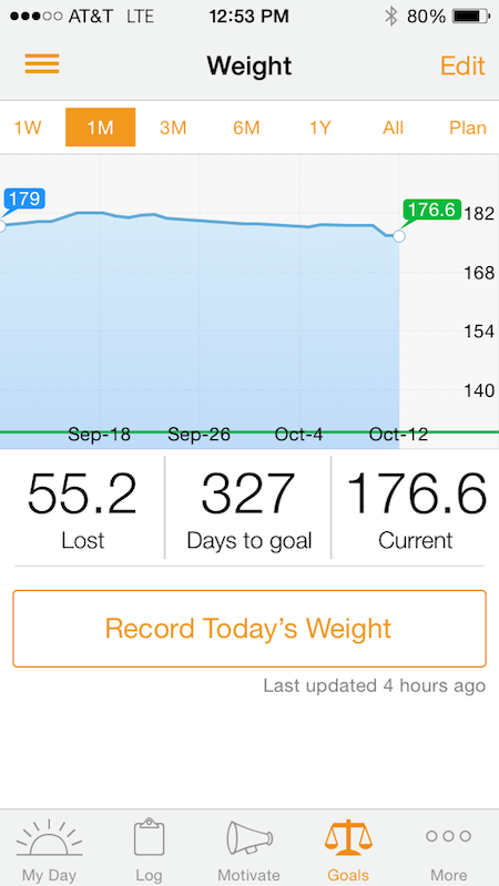 Weight Progress One Month from Starling Fitness