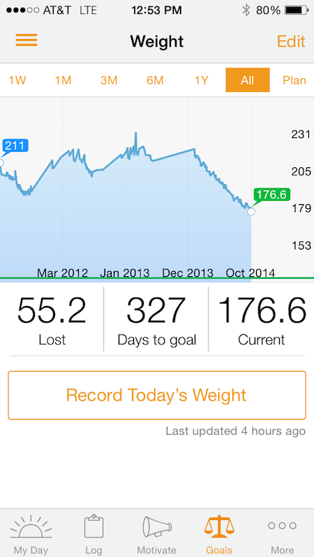 Weight Progress for for Three Years from Starling Fitness